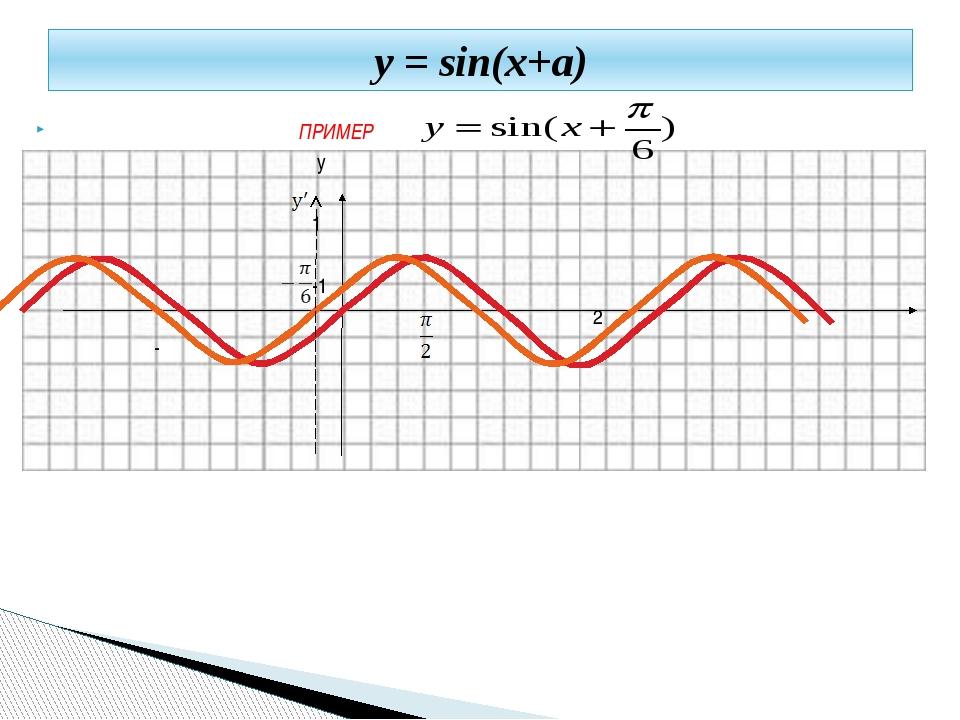 ПРИМЕР y 1 -1 π 2π - π у = sin(x+a)
