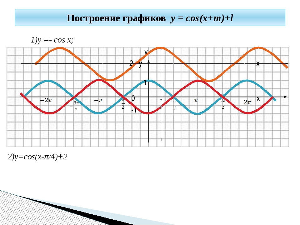 1)y =- cos x; y 2 y x 0 x -1 2)y=cos(x-π/4)+2 Построение графиков y = cos(x+...