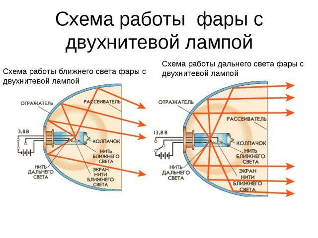 Схема работы фары с двухнитевой лампой Схема работы ближнего света фары с дву...