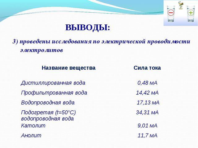 3) проведены исследования по электрической проводимости электролитов ВЫВОДЫ:...