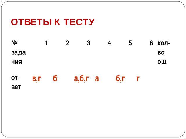 ОТВЕТЫ К ТЕСТУ № задания 1 2 3 4 5 6 кол- во ош. от- вет в,г б а,б,г а б,г г