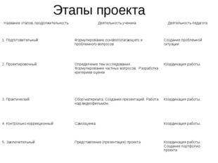 Этапы проекта Название этапов, продолжительностьДеятельность ученикаДеятель