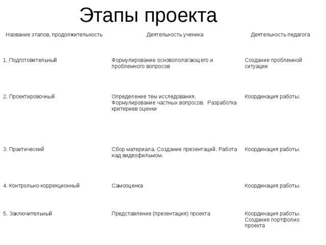 Этапы проекта Название этапов, продолжительностьДеятельность ученикаДеятель...