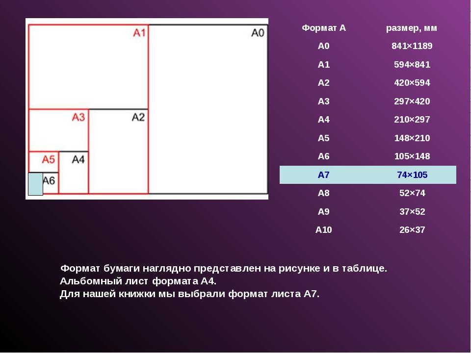 Формат бумаги наглядно представлен на рисунке и в таблице. Альбомный лист фо...