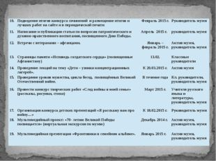 10. Подведение итогов конкурса сочинений и размещение итогов и лучших работ