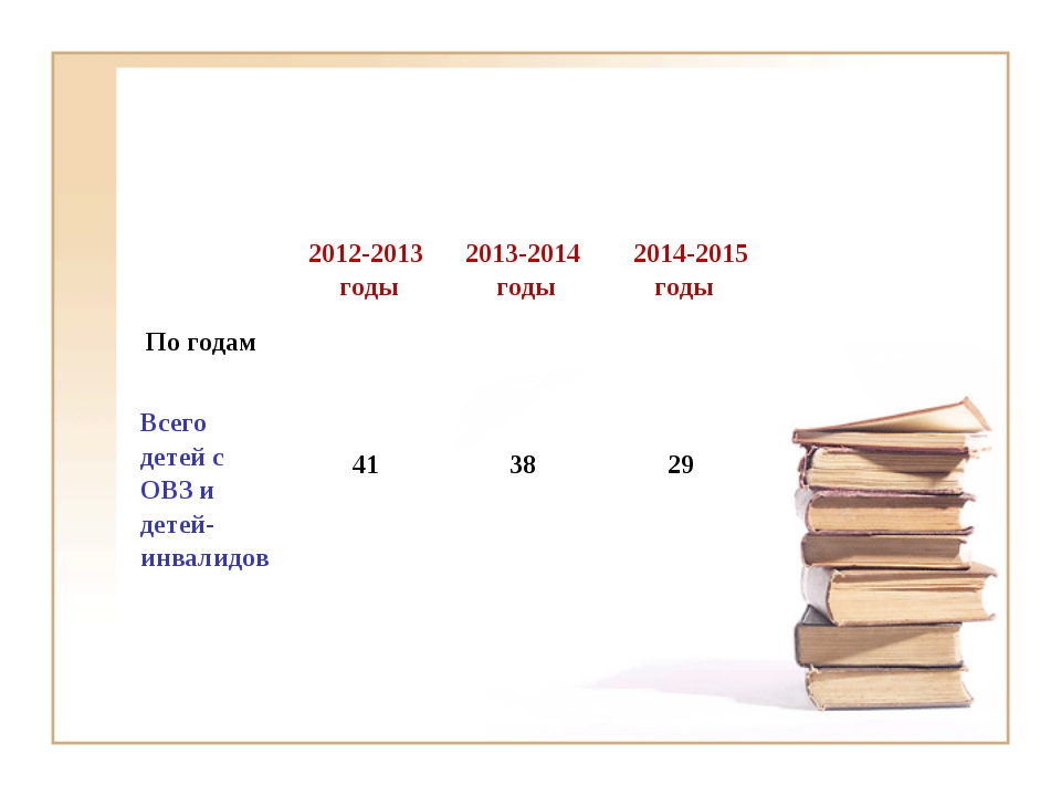 По годам  2012-2013 годы2013-2014 годы 2014-2015 годы Всего детей с ОВЗ и...