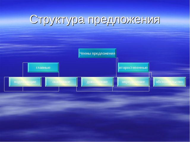 Структура предложения