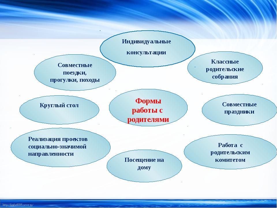 Круглый стол Совместные праздники Классные родительские собрания Посещение н...