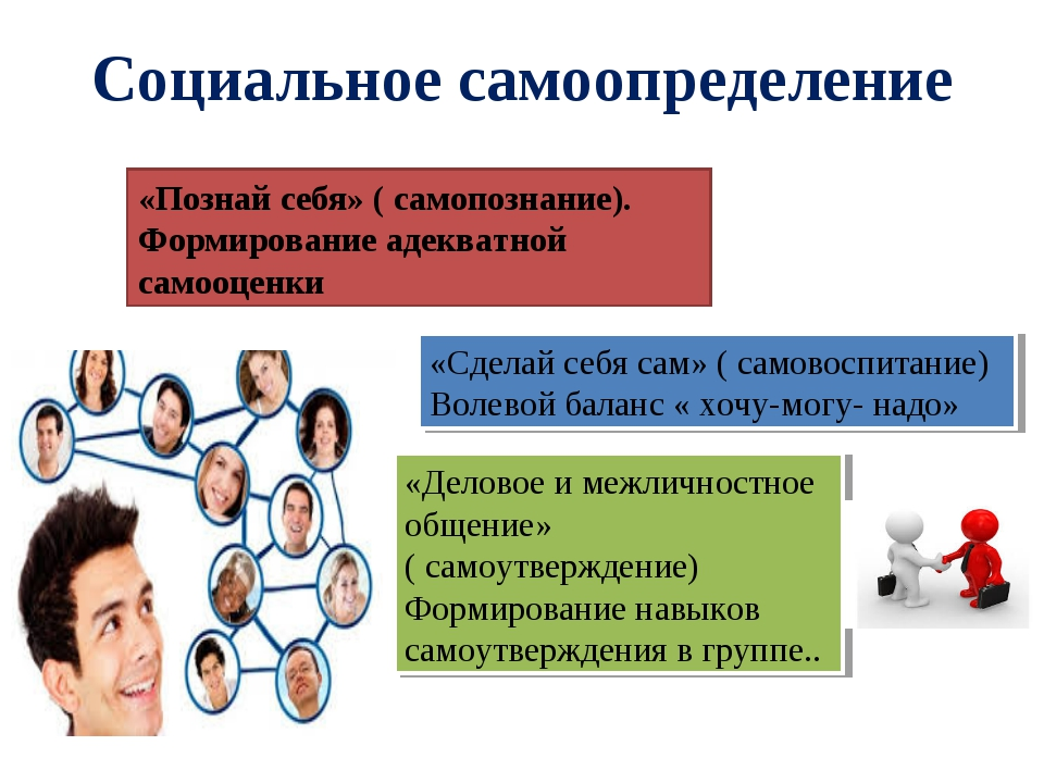 Социальное самоопределение «Познай себя» ( самопознание). Формирование адеква...