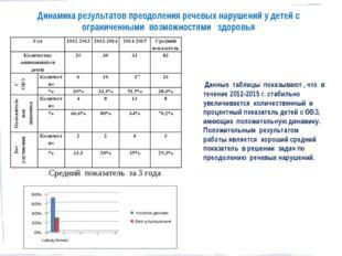 Динамика результатов преодоления речевых нарушений у детей с ограниченными во