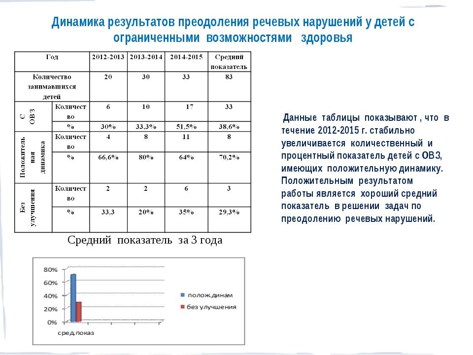 Динамика результатов преодоления речевых нарушений у детей с ограниченными во...