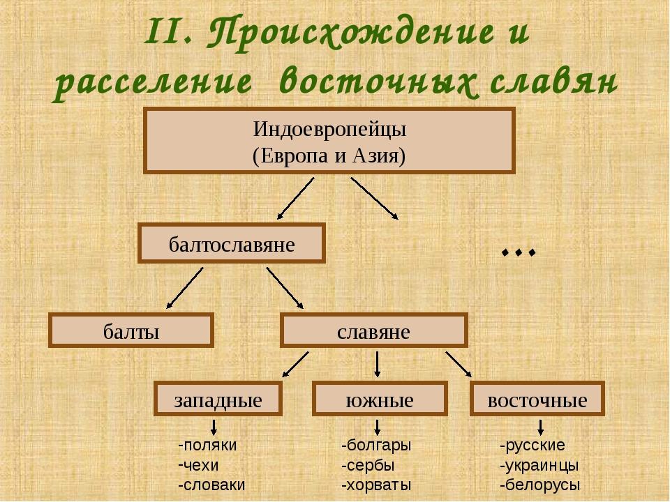II. Происхождение и расселение восточных славян … Индоевропейцы (Европа и Ази...