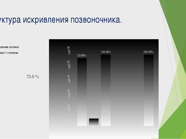 Структура искривления позвоночника. 23.8 % Нарушение осанки 2.6% сколиоз 1 ст...