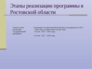 Этапы реализации программы в Ростовской области Этапы и сроки реализации госу