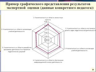 Круговая диаграмма 30 Пример графического представления результатов экспертно