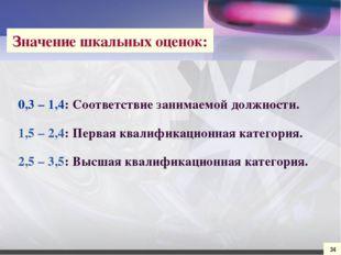 0,3 – 1,4: Соответствие занимаемой должности. 1,5 – 2,4: Первая квалификацион