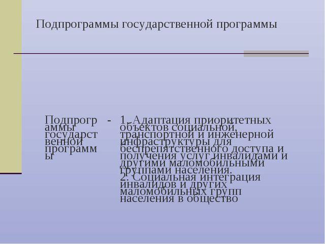 Подпрограммы государственной программы Подпрограммы государственной программы...