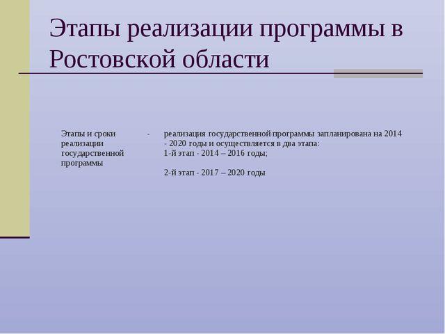 Этапы реализации программы в Ростовской области Этапы и сроки реализации госу...