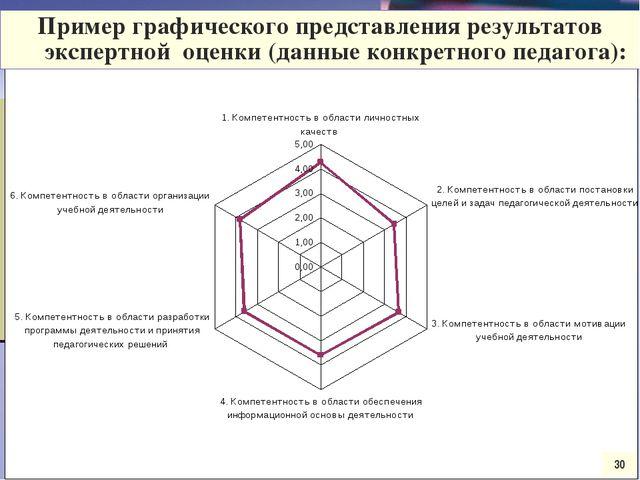 Круговая диаграмма 30 Пример графического представления результатов экспертно...