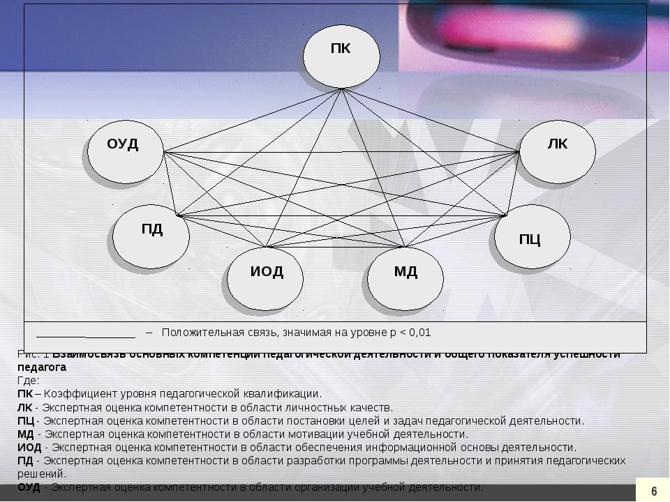 6 Рис. 1 Взаимосвязь основных компетенций педагогической деятельности и общег...