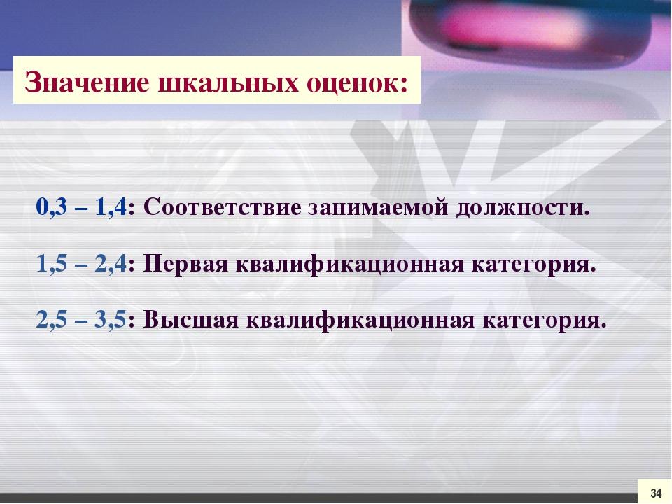 0,3 – 1,4: Соответствие занимаемой должности. 1,5 – 2,4: Первая квалификацион...