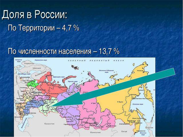 Доля в России: По Территории – 4,7 % По численности населения – 13,7 %