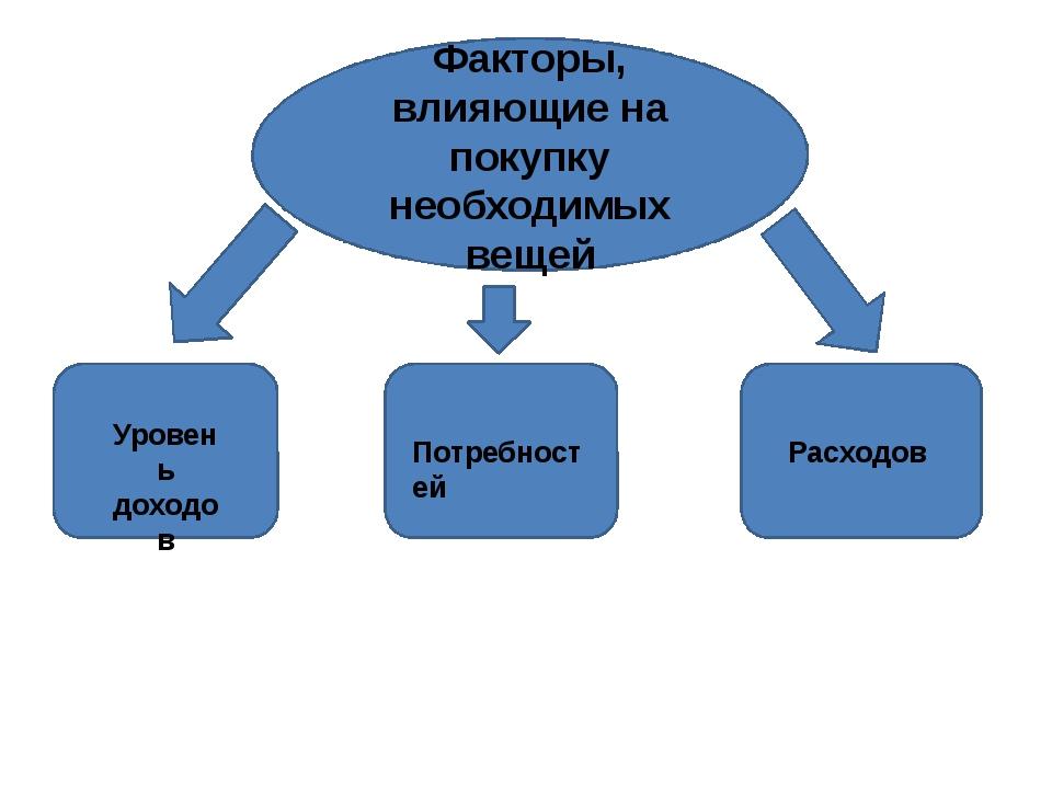 Факторы, влияющие на покупку необходимых вещей Уровень доходов Потребностей Р...