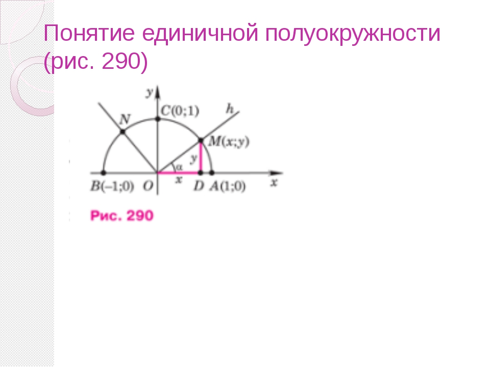 Понятие единичной полуокружности (рис. 290)