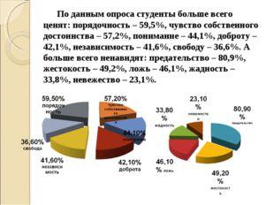 По данным опроса студенты больше всего ценят: порядочность – 59,5%, чувство