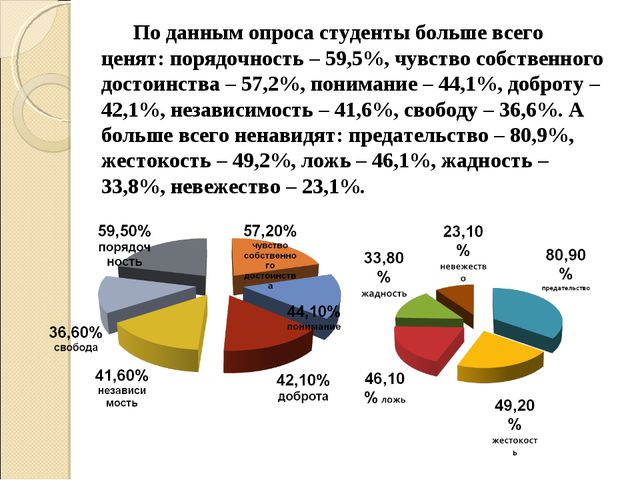 По данным опроса студенты больше всего ценят: порядочность – 59,5%, чувство...