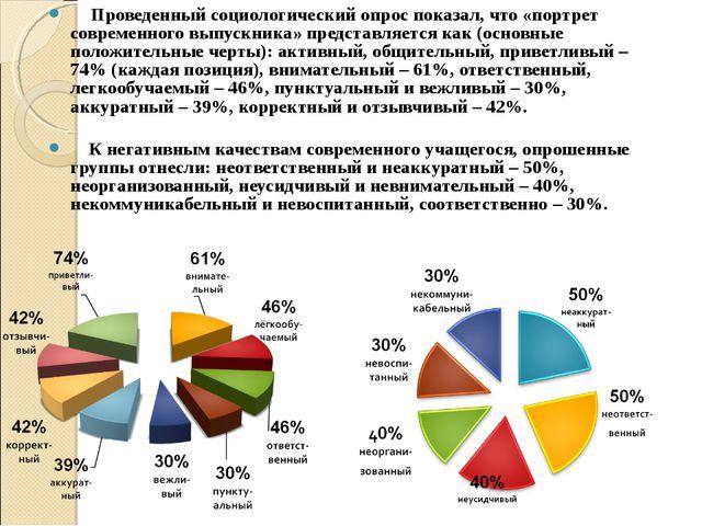 Проведенный социологический опрос показал, что «портрет современного выпускн...