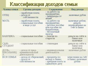 Классификация доходов семьи ЧленысемьиГруппа доходовСодержаниеВид дохода