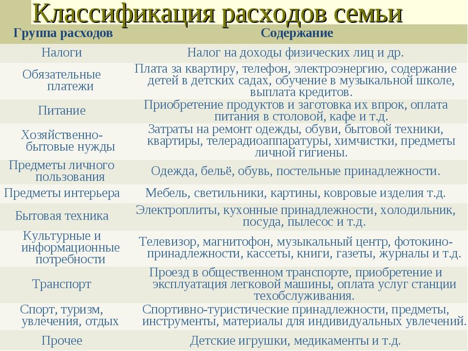 Классификация расходов семьи Группа расходовСодержание НалогиНалог на доход...
