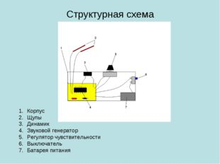 Структурная схема Корпус Щупы Динамик Звуковой генератор Регулятор чувствител