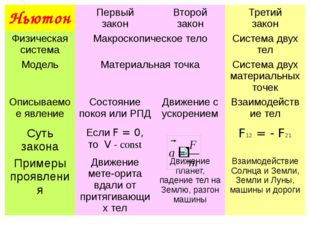 Ньютон Первый закон Второй закон Третий закон Физическая система Макроскопиче