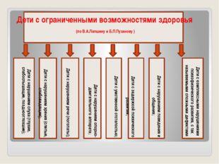Дети с ограниченными возможностями здоровья (по В.А.Лапшину и Б.П.Пузанову )