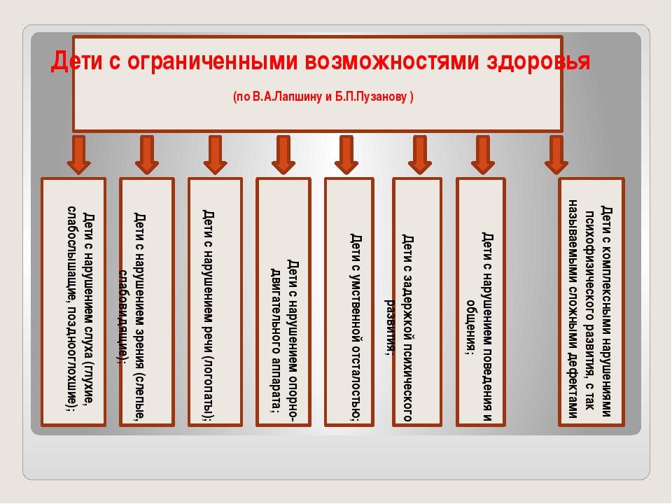 Дети с ограниченными возможностями здоровья (по В.А.Лапшину и Б.П.Пузанову )...