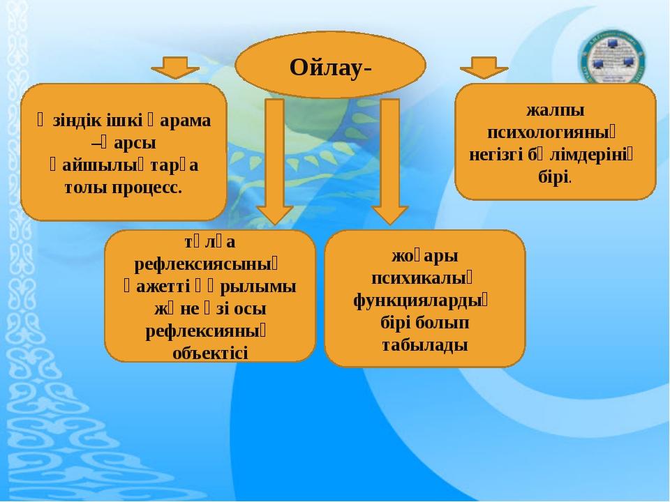 Ойлау- жалпы психологияның негізгі бөлімдерінің бірі. жоғары психикалық функц...