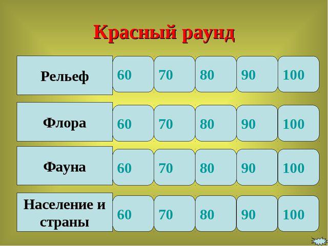 Рельеф Флора Фауна Население и страны 60 70 80 90 60 70 80 90 90 80 70 60 90...