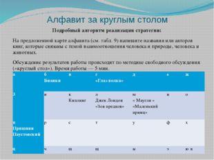 Алфавит за круглым столом Подробный алгоритм реализации стратегии: На предлож