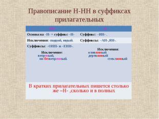 Правописание Н-НН в суффиксах прилагательных оловянный, деревянный, стеклянны