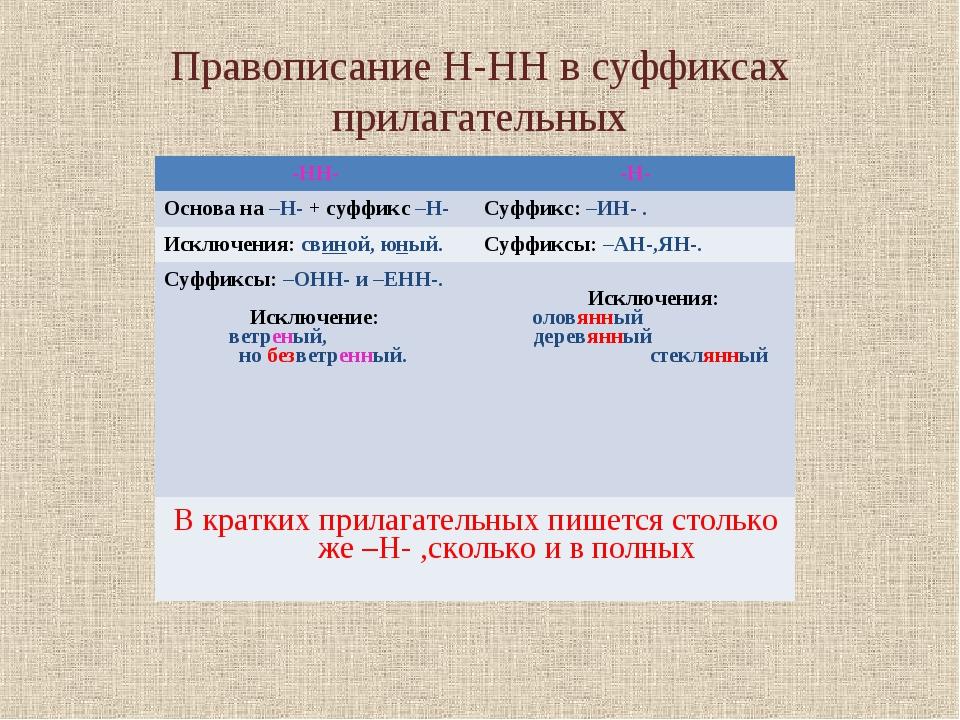 Правописание Н-НН в суффиксах прилагательных оловянный, деревянный, стеклянны...