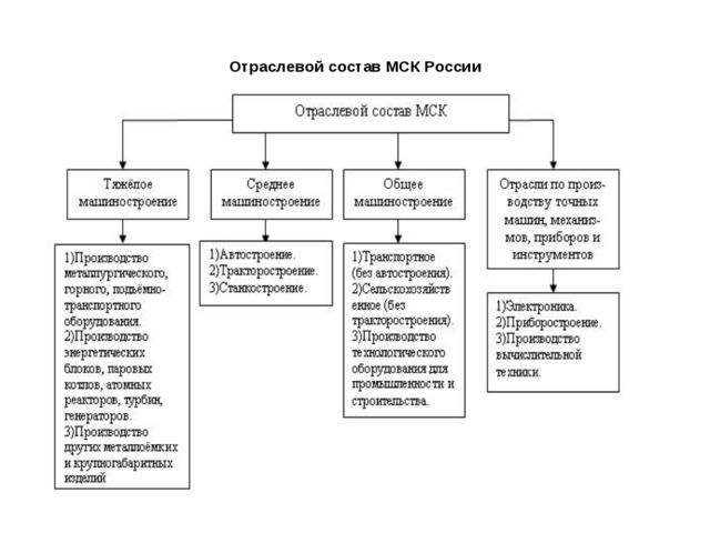 Отраслевой состав МСК России