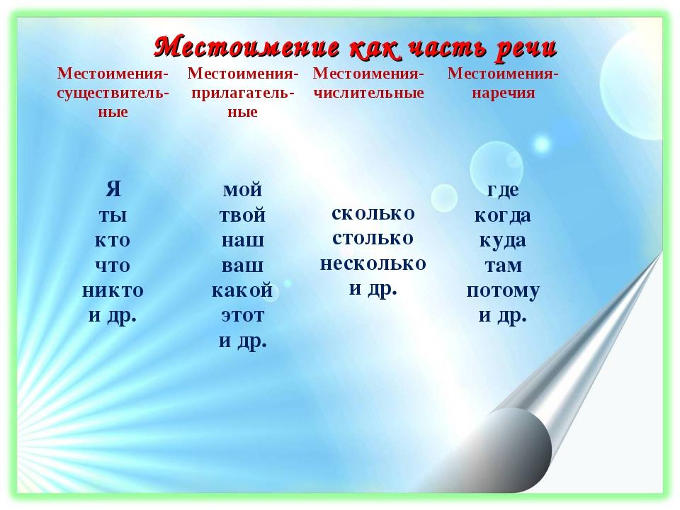 картинка местоимение как часть речи