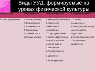 Виды УУД, формируемые на уроках физической культуры ЛичностныеРегулятивныеП