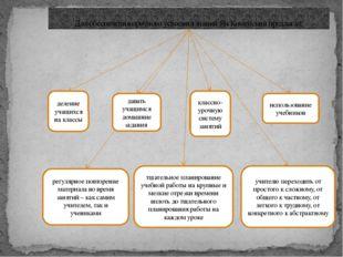Для обеспечения прочного усвоения знаний Ян Коменский предлагал: деление учащ