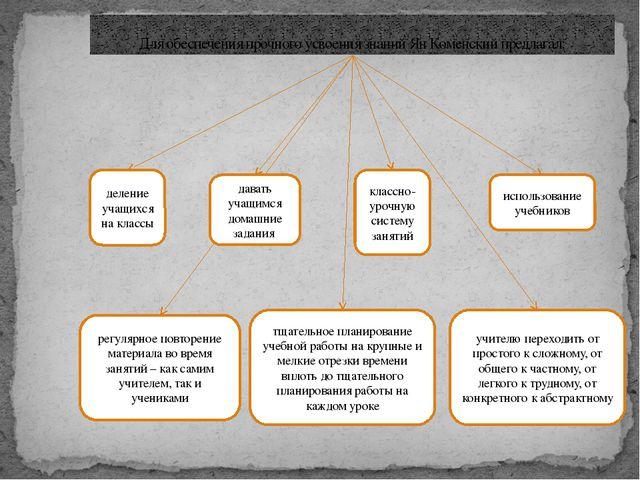 Для обеспечения прочного усвоения знаний Ян Коменский предлагал: деление учащ...
