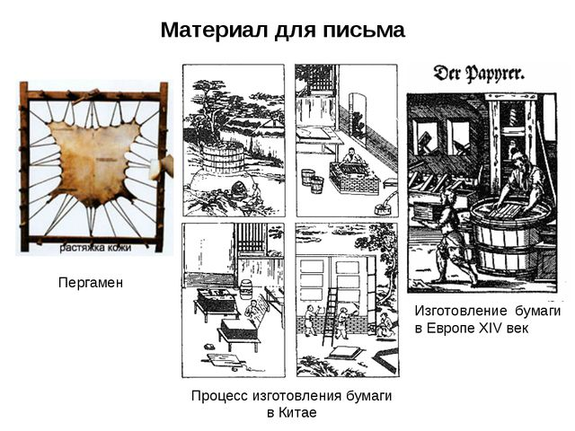 Материал для письма Пергамен Процесс изготовления бумаги в Китае Изготовление...