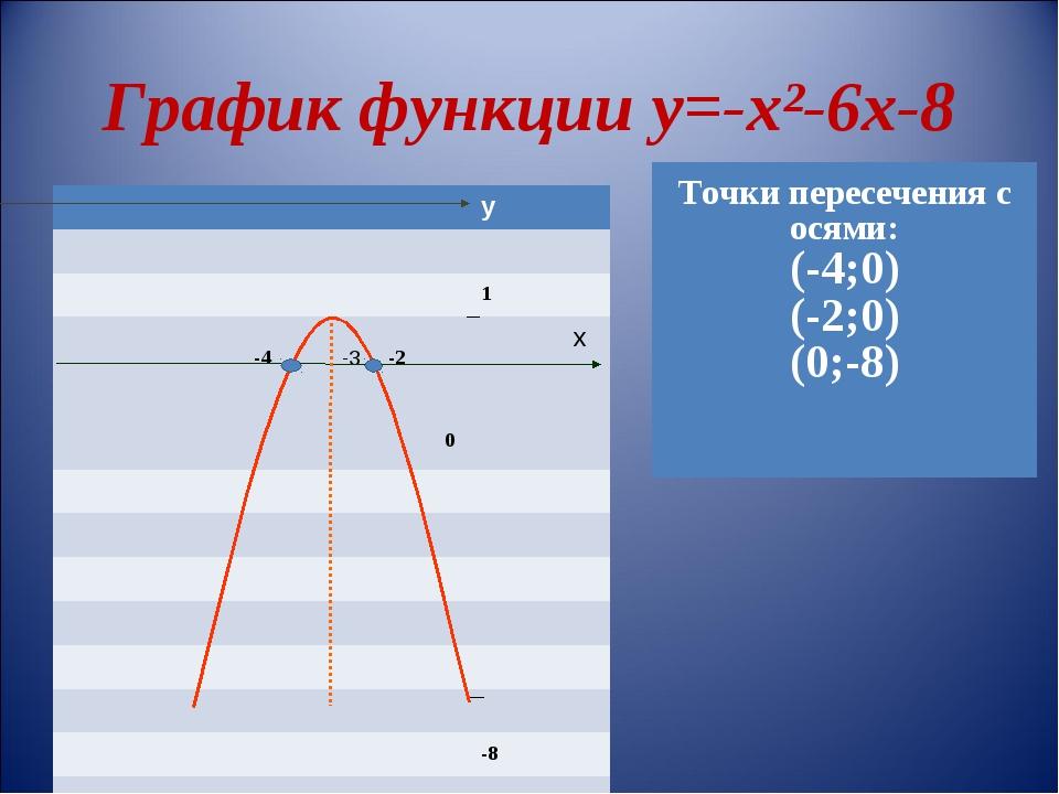 График функции у=-х²-6х-8 у  1  -4 -3...