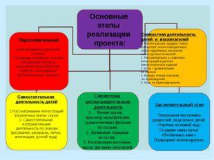 Основные этапы реализации проекта: Самостоятельная деятельность детей 1.Расс